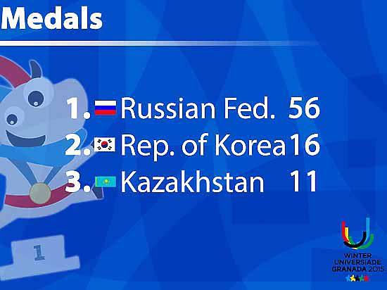 Красноярцы отличились на Универсиаде восемью медалями из 56